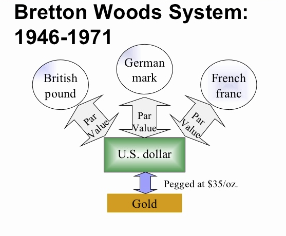 Bretton Woods Agreement What is it