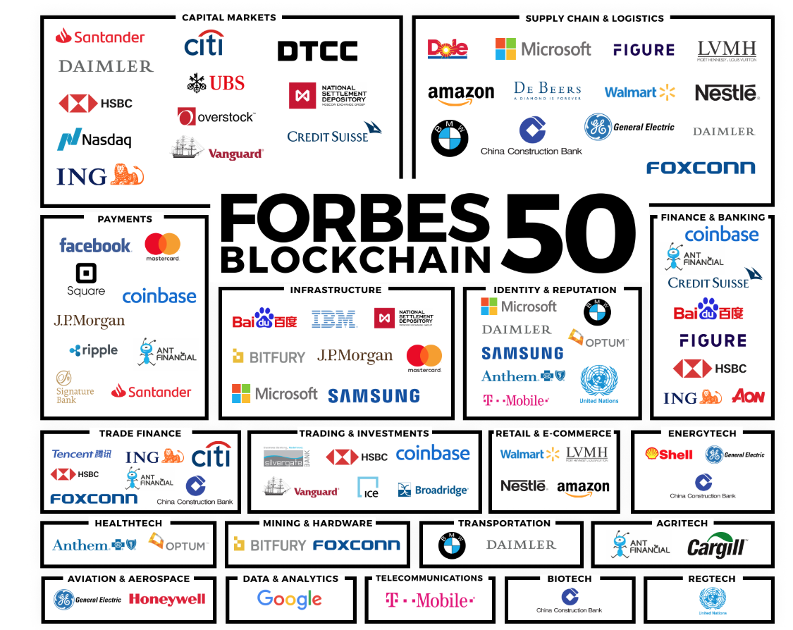 New Forbes 50 Blockchain:Cryptocurrency List Reveals Major Corporate Involvement